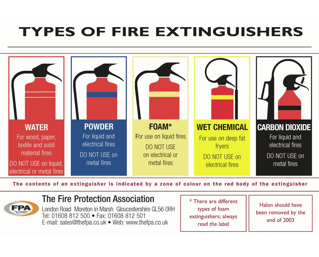 Choosing and Using a Fire Extinguisher Set of 25
